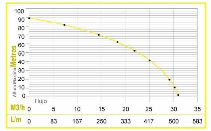 Motobomba de alta presion Parazzini BP1320A